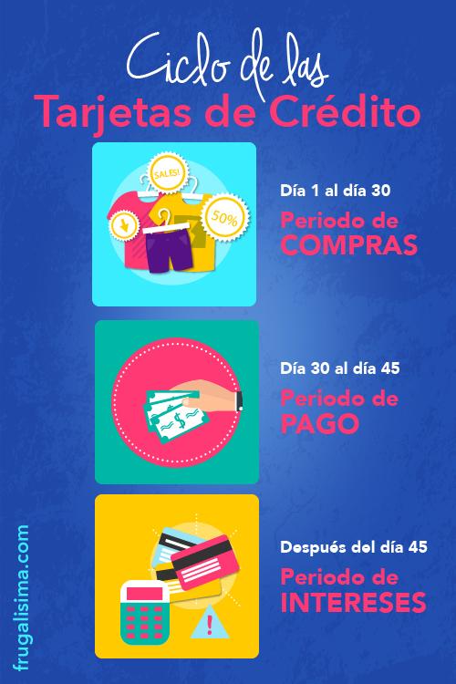 Cómo tener financiación sin intereses con tus tarjetas de crédito | Frugalisima.com